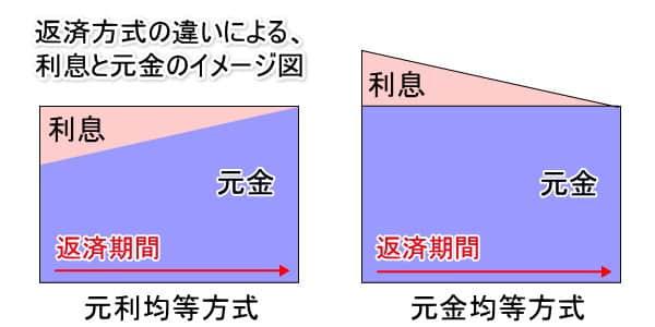 返済方式のイメージ図